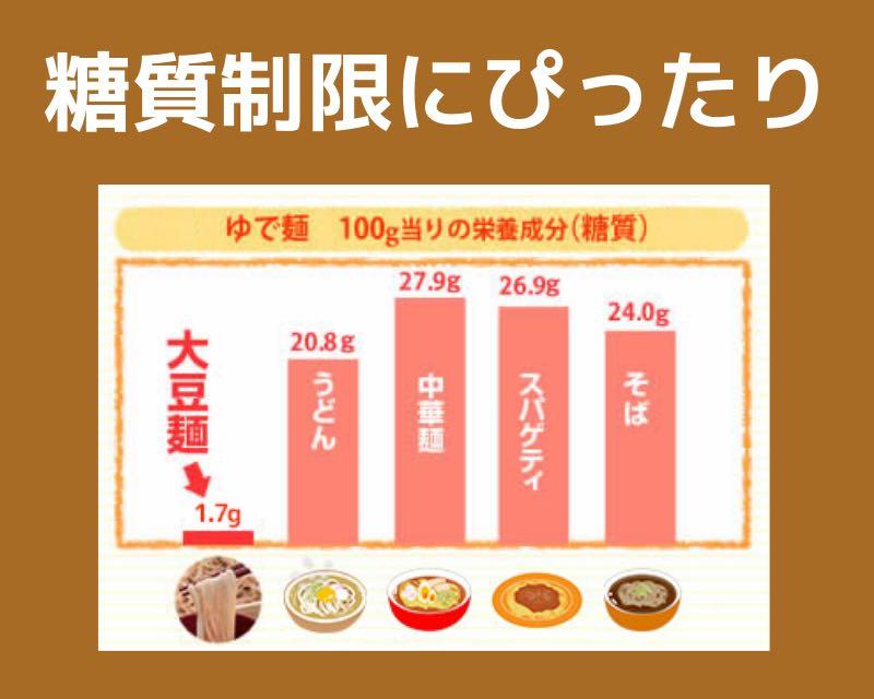 ソイドル糖質制限ができる低糖質麺